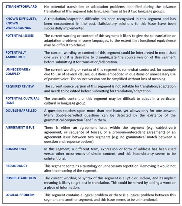 Translatability_assessment_categories