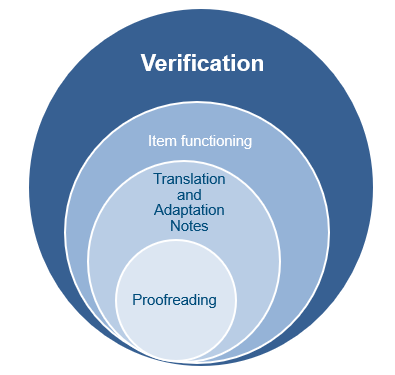 translation validation