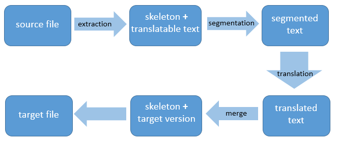 translation_data_extraction_process
